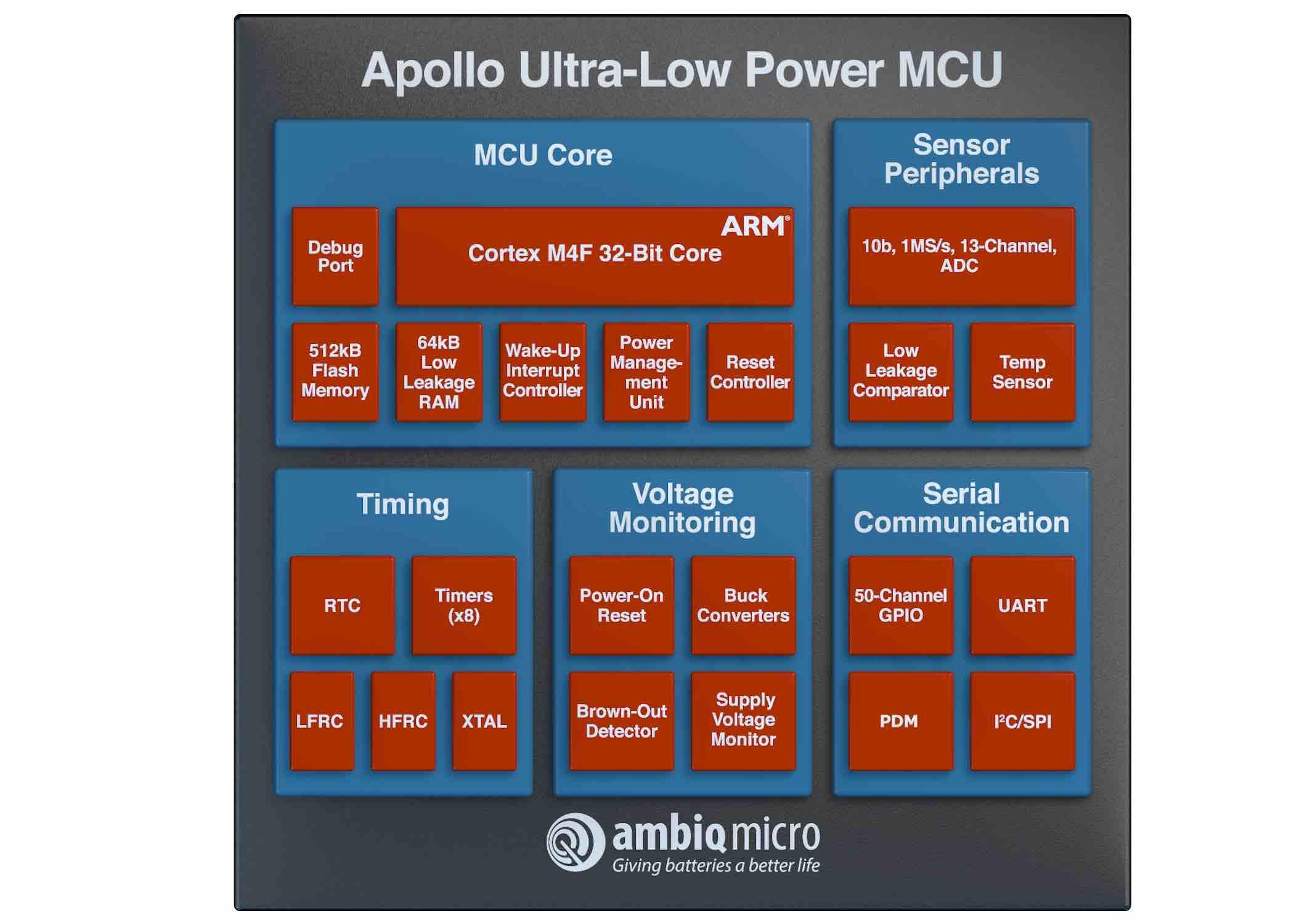 Fujitsu sales arm brings Ambiq Micro to Europe