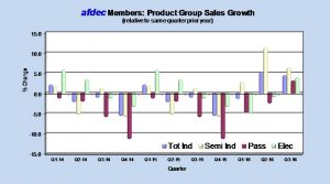 DTAM%20Growth%20by%20Quarter%20by%20Product%20Group%202014-2016