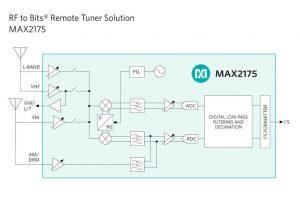 MAX2175 block diagram