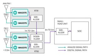 Maxim remote tuner architecture