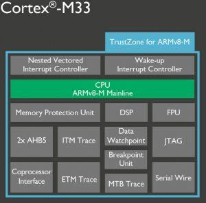 09nov16-ARM-Cortex-M33-597