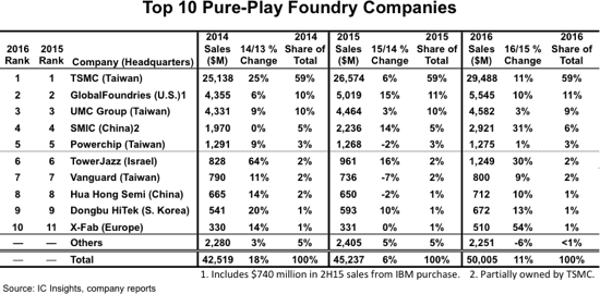 Foundry Grew 11 In 2016 To 50bn Says Ic Insights