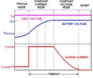 ISL78693 LiFePO4 charger