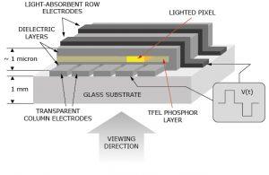 Beneq electroluminescent display
