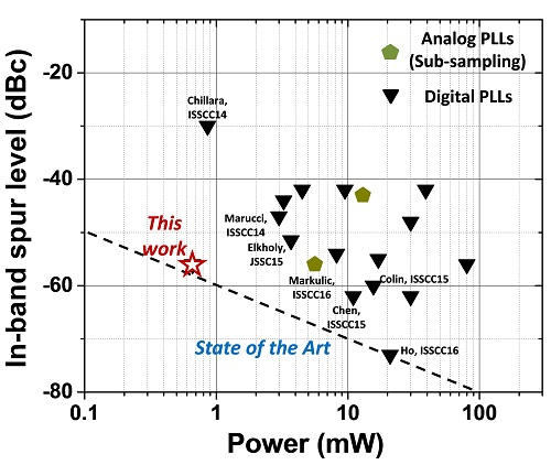 Imec develops all-digital PLL