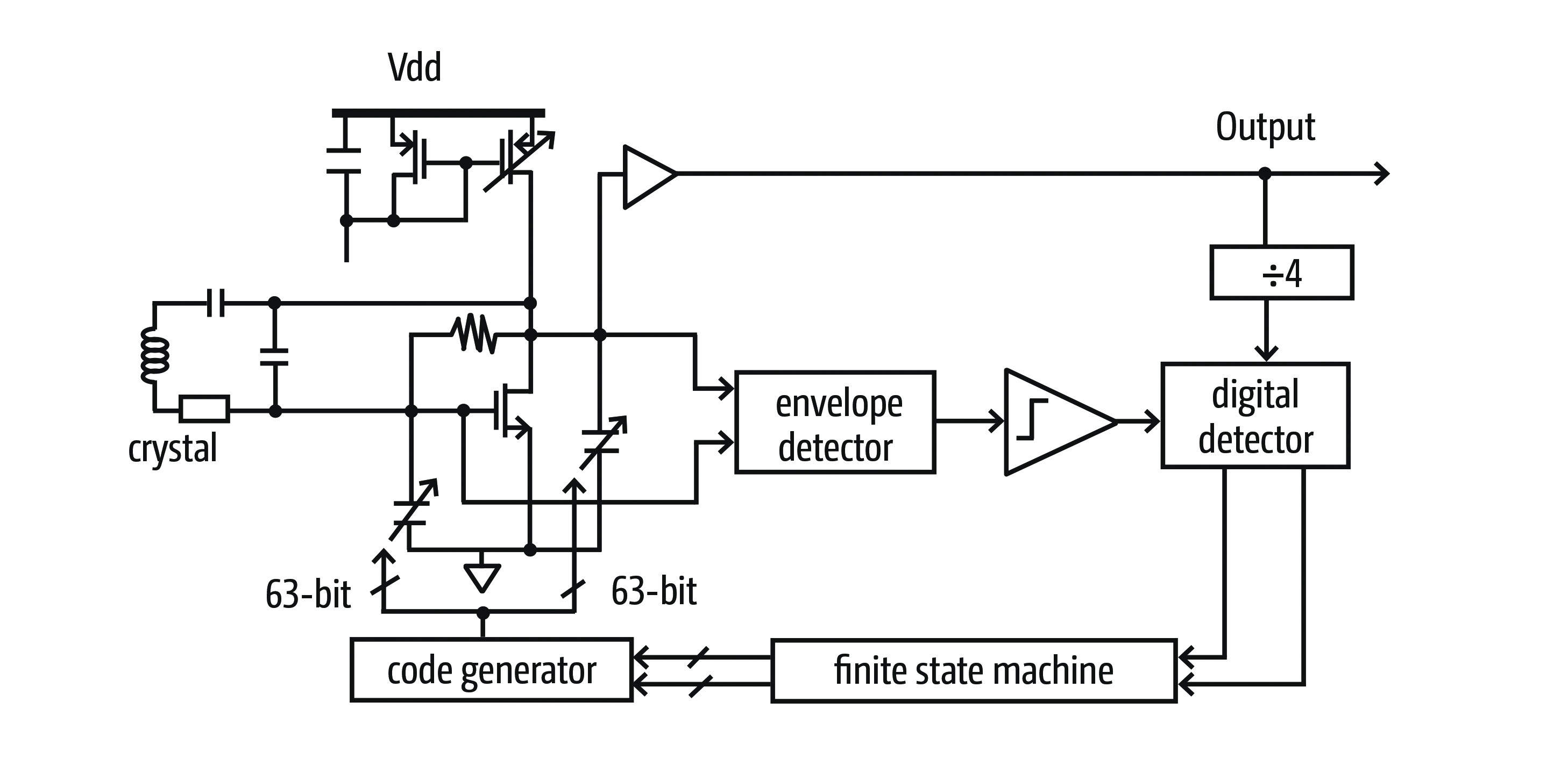 Isscc How To Kick Start A Crystal Oscillator Year 6 Circuit Diagrams Figure 1 Finesse Cuts From 266ms For No Extra Power