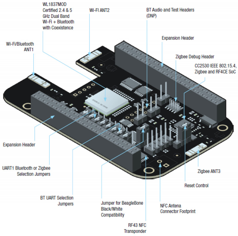 BeagleBone Black Wireless speeds development
