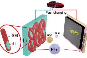 PNNL lithium metal battery