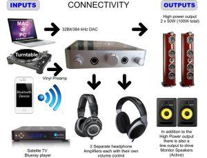 Desktop Valve Amplifier catches the eye and ear - connectivity diagram