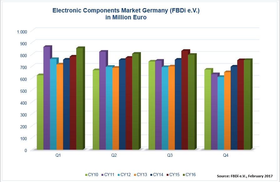 Chip sales save German distribution market from decline