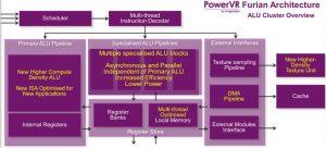 PowerVR Furian ALU cluster