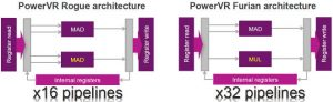 PowerVR Furian pipelines