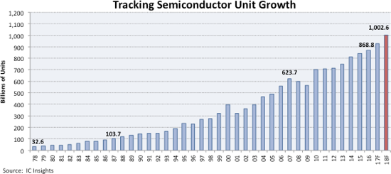 Semi units to hit a trillion next year
