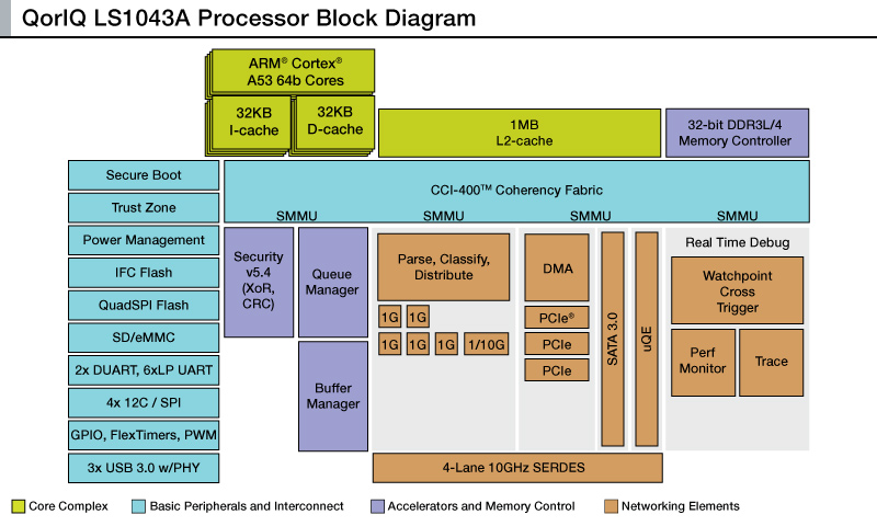 ubuntu core ported to nxp quad core arm cortex a53 soc rh electronicsweekly com Block Diagram Example Circuit Block Diagram