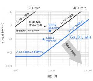 Flosfia diode materials chracteristics