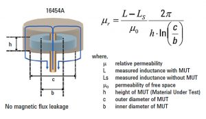 Figure 3 -  magnetic-material test fixture