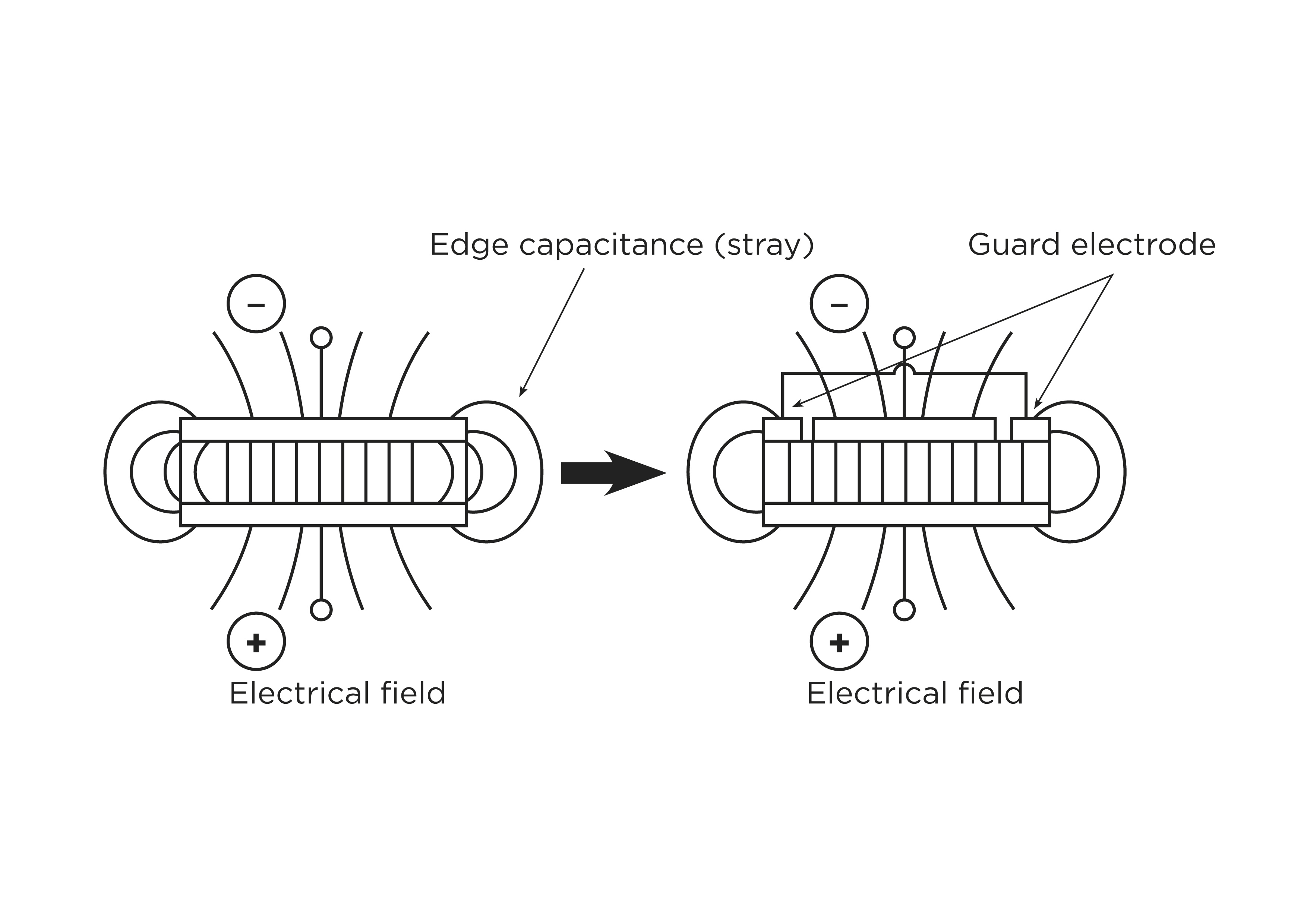 measuring critical material properties of capacitors and inductors