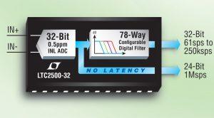 Linear 32-bit SAR adc