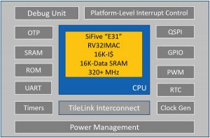 SiFive FE310 G000 block diagram