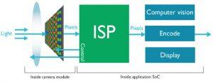 ARM Mali-C71 - ARM reveals automotive image processing