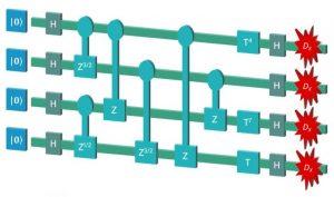 Quantum circuit Michael Bremner CQC2T