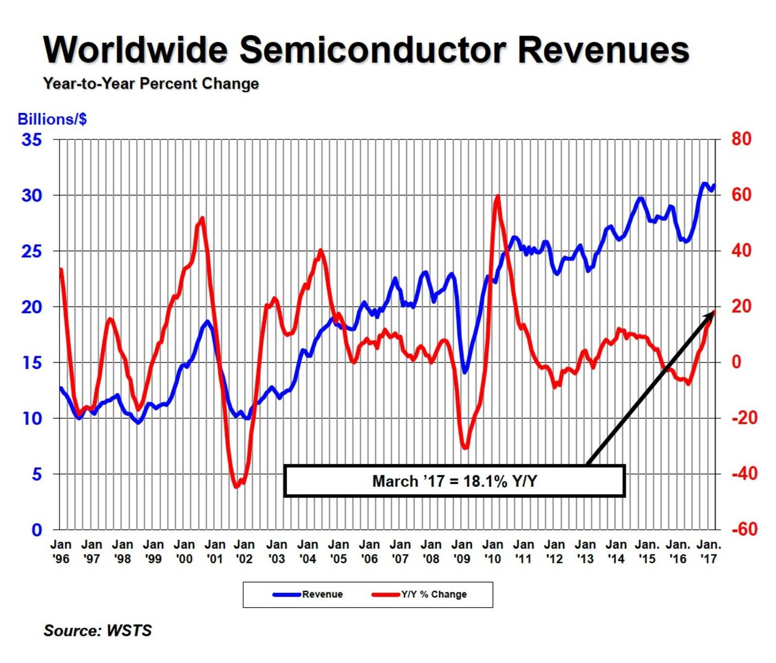 World semiconductor revenues through March 2017 (PRNewsfoto/Semiconductor Industry Associat)