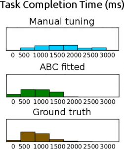 Aalto ABC results