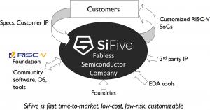 SiFive raises $8.5m