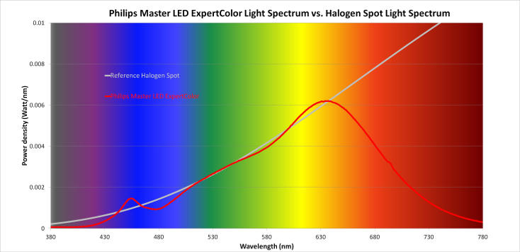 Philips claims 'spectrum nearly identical to halogen'