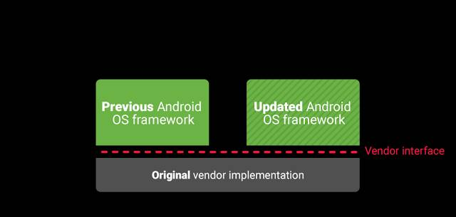 Android treble diagram - to tackle fragmentation