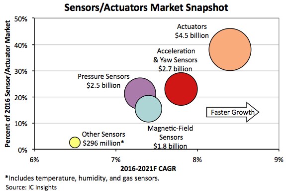 Sensor sales on strong growth path, says IC Insights