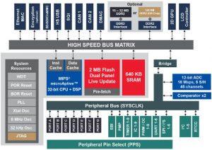 Microchip 2D GPU PIC32MZDA block