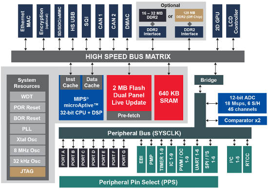 Microchip adds high-quality graphics processing to PIC32