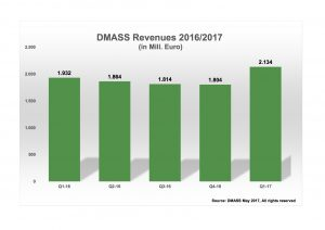 DMASS Q1-2017