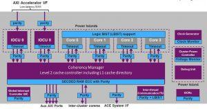 MIPS I6500-F block diag