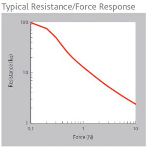 Peratech SP200 force response