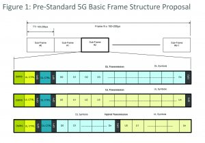 Figure 1: One of the pre-standard baseline 5G frame structure proposals