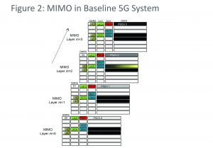 Figure 2: MIMO in baseline 5G system