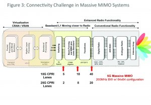 Figure 3: Connectivity challenges in massive MIMO systems