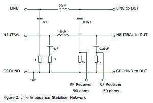 Power, line impedance stabiliser network