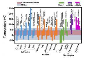 Rice Uni Li ion cell possibilities