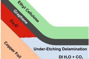 University of Illinois graphene delamination