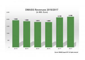 DMASS Q2-2017