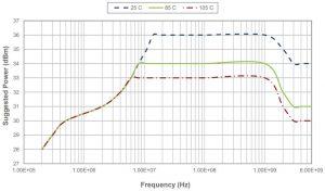 Peregrine Semi PE45361A rf limiter