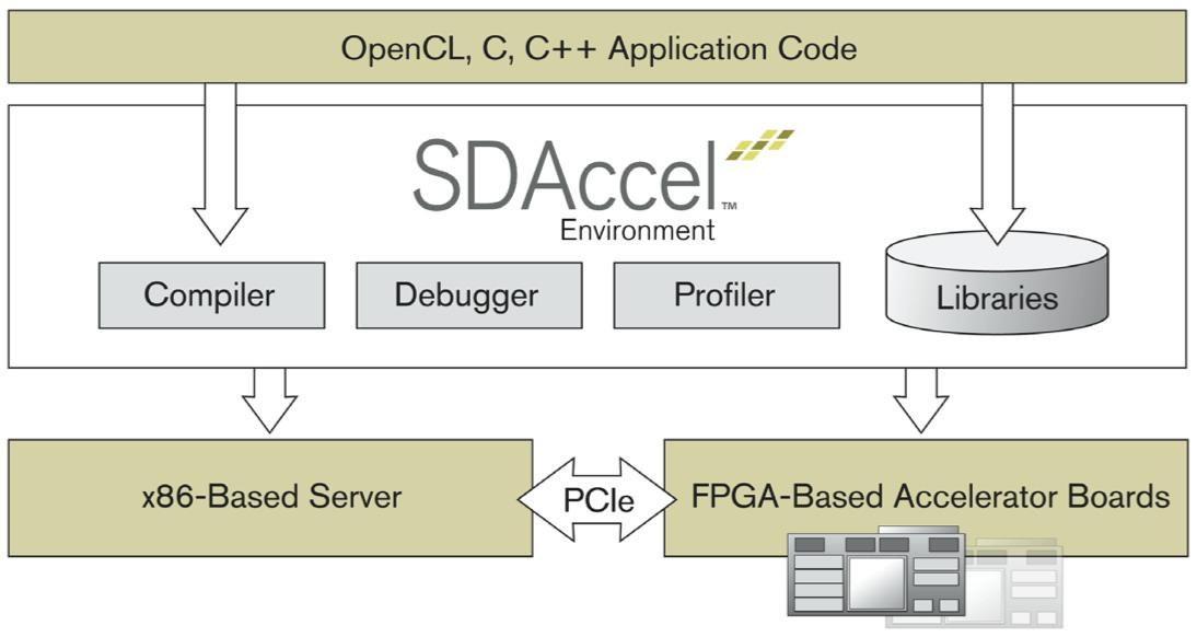 Xilinx SDAccel available on AWS