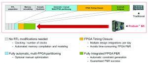 Cadence FPGA