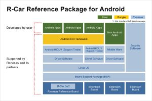 REN0715_R-Car_Android_PR_figure2