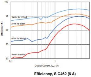 Vishay SiC46x graph