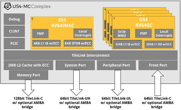 64bit quad core risc v for linux for Risc v architecture