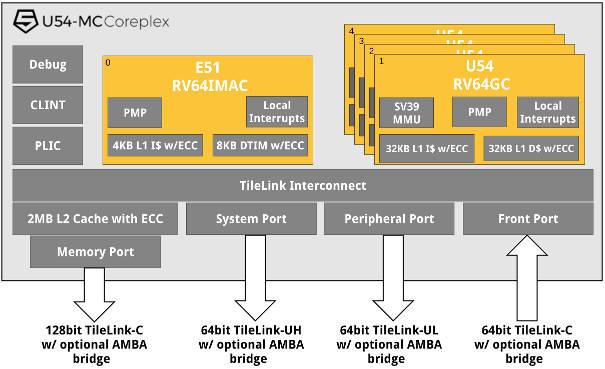 64bit Quad Core Risc V For Linux